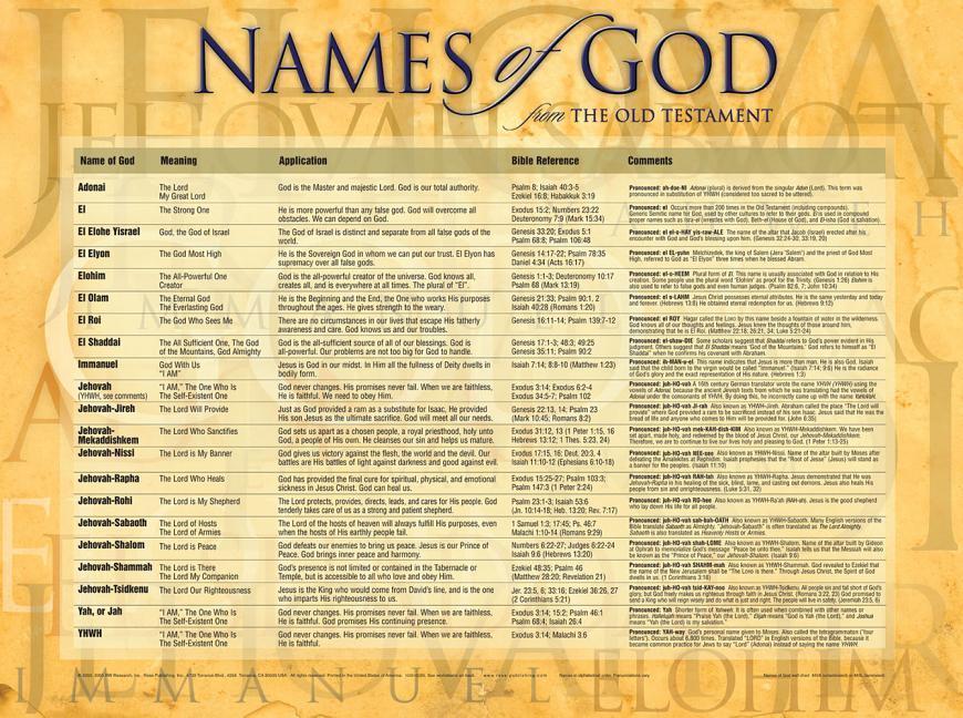 NAMES OF GOD - LAMINATED als Taschenbuch