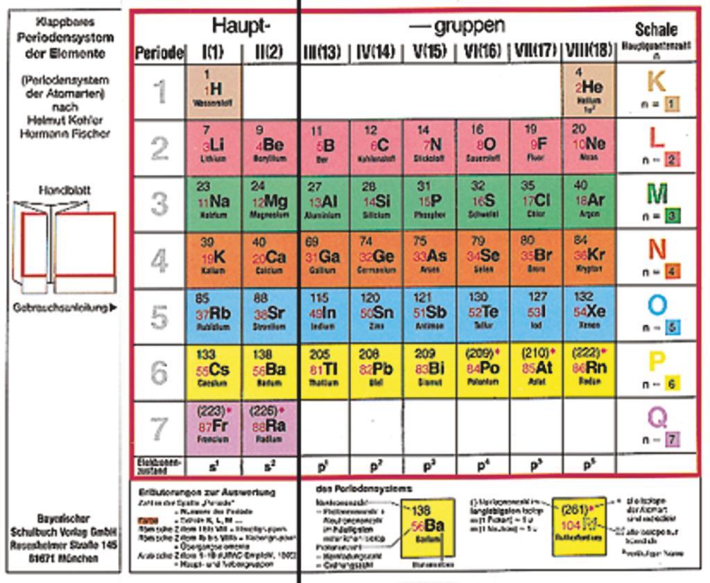 Klappbares Periodensystem der Elemente als Buch (kartoniert)